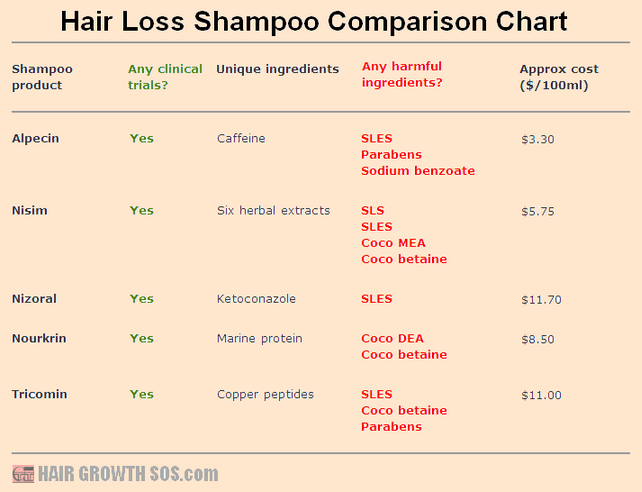 Hair loss shampoo comparison chart