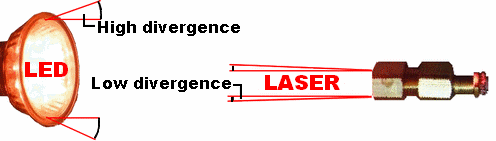 Laser light divergence diagram