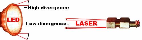 Laser light divergence diagram