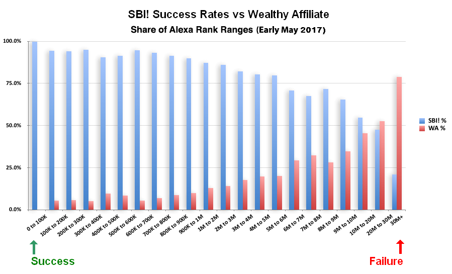 Wealthy Affiliate vs SBI! review of study results